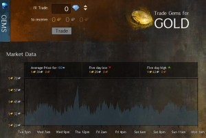 gw2_gems_to_gold_black_lion_trading